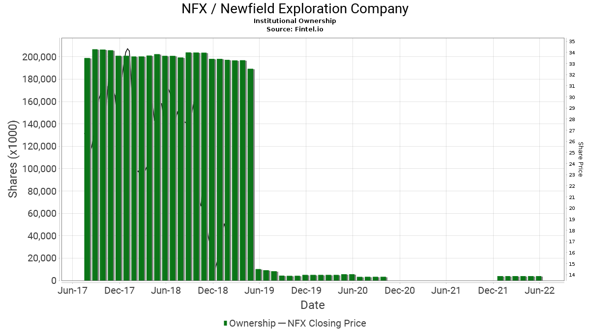 NFX / Newfield Exploration Company Institutional Ownership