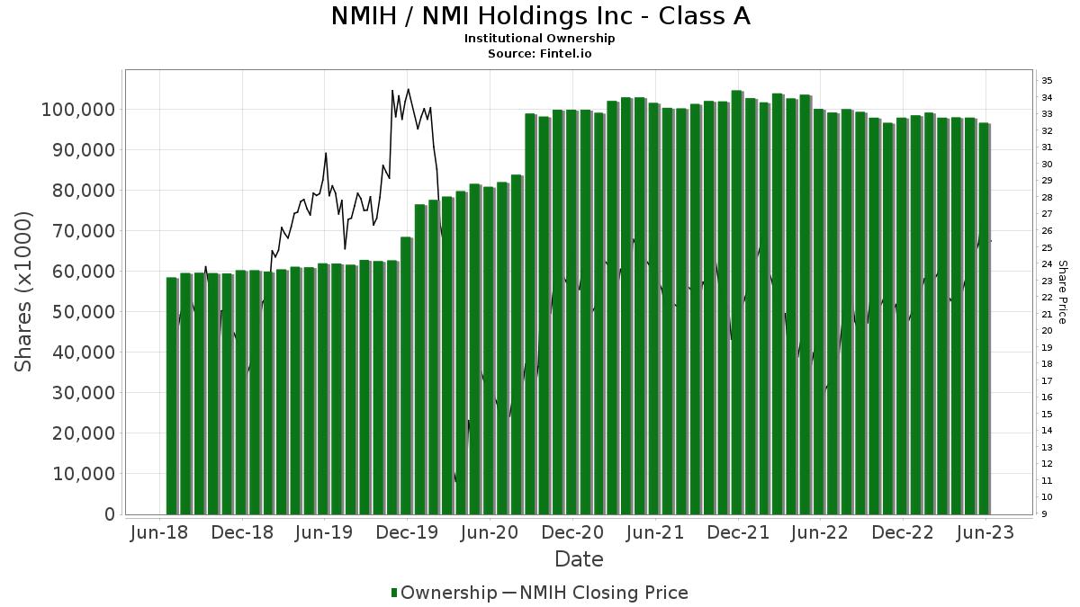 NMIH / Nmi Holdings Inc Institutional Ownership