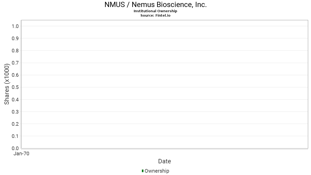 NMUS / Nemus Bioscience, Inc. Institutional Ownership
