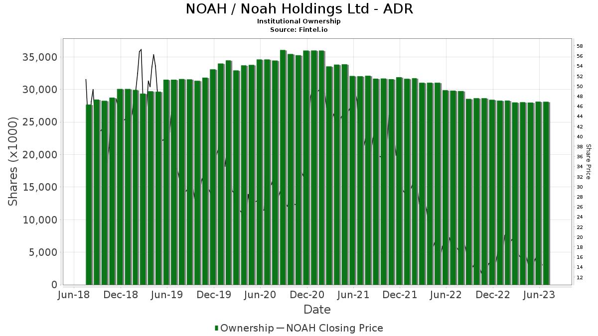 NOAH / Noah Holdings Ltd. Institutional Ownership