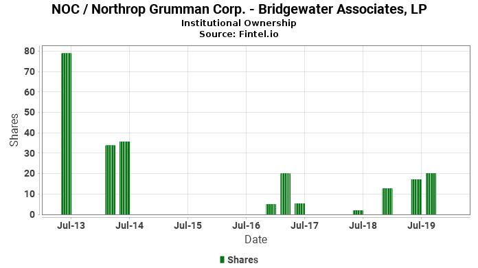 Bridgewater Associates, LP ownership in NOC / Northrop Grumman Corp.