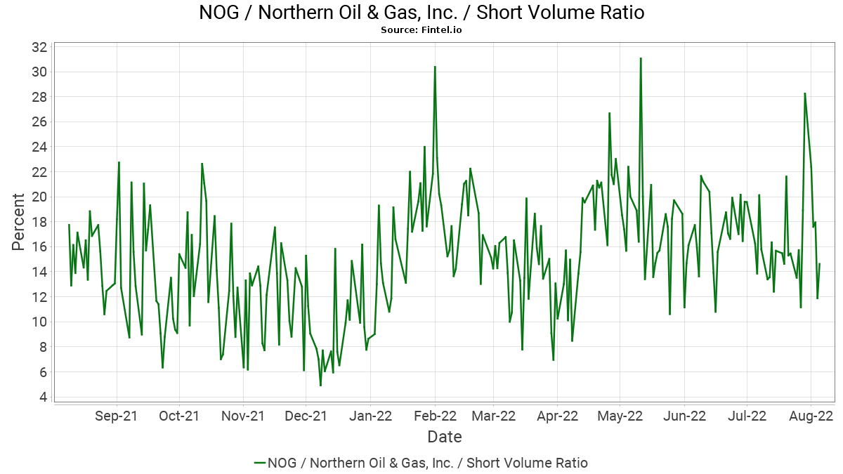 NOG / Northern Oil and Gas, Inc  - Short Interest and Volume - Fintel io