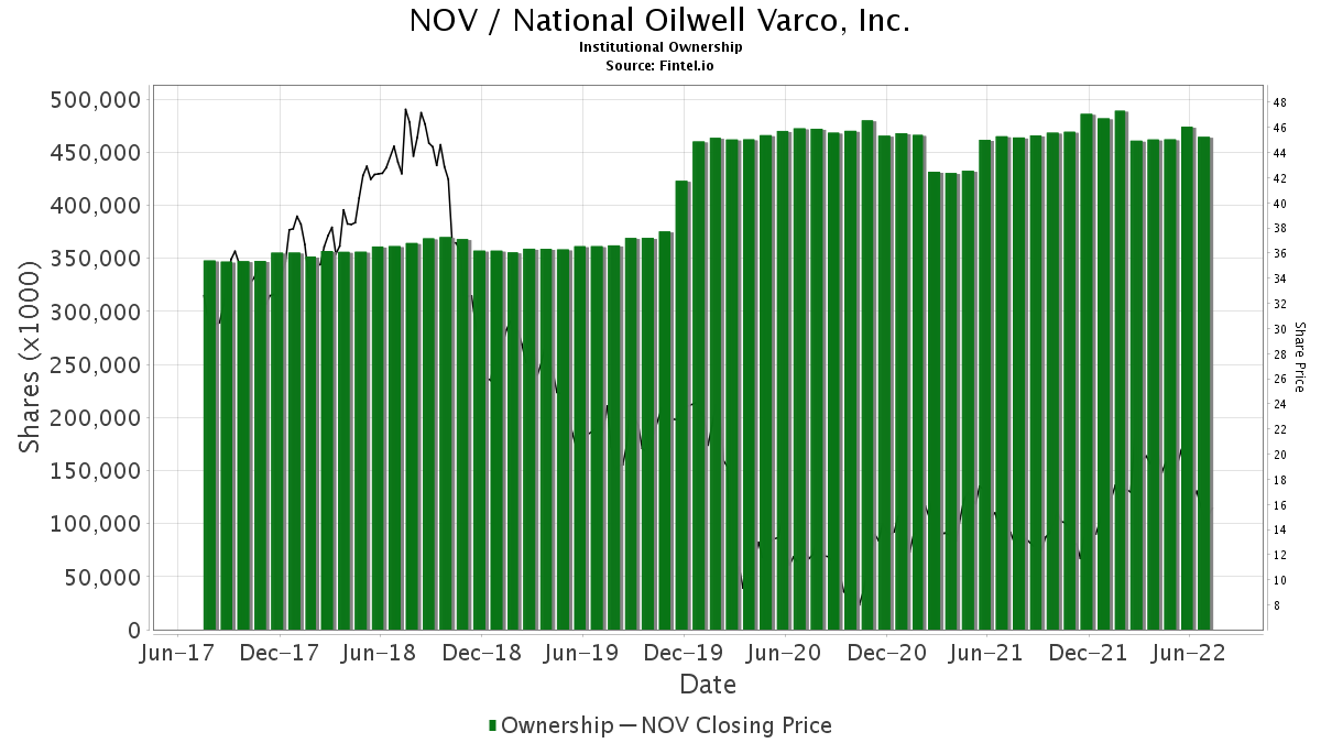 NOV / National Oilwell Varco, Inc. Institutional Ownership