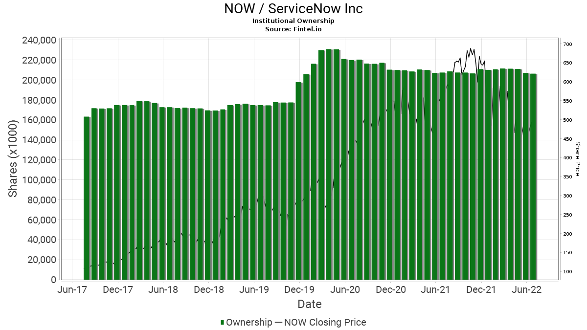 NOW / ServiceNow, Inc. Institutional Ownership