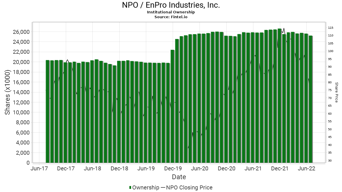 NPO / EnPro Industries, Inc. Institutional Ownership