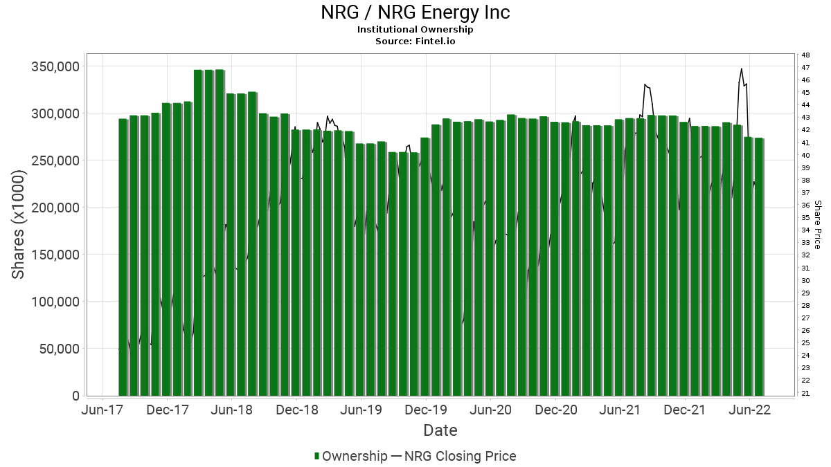 NRG / NRG Energy, Inc. Institutional Ownership