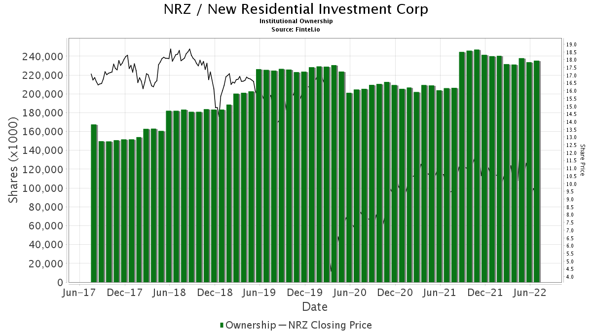 NRZ / New Residential Investment Corp. Institutional Ownership