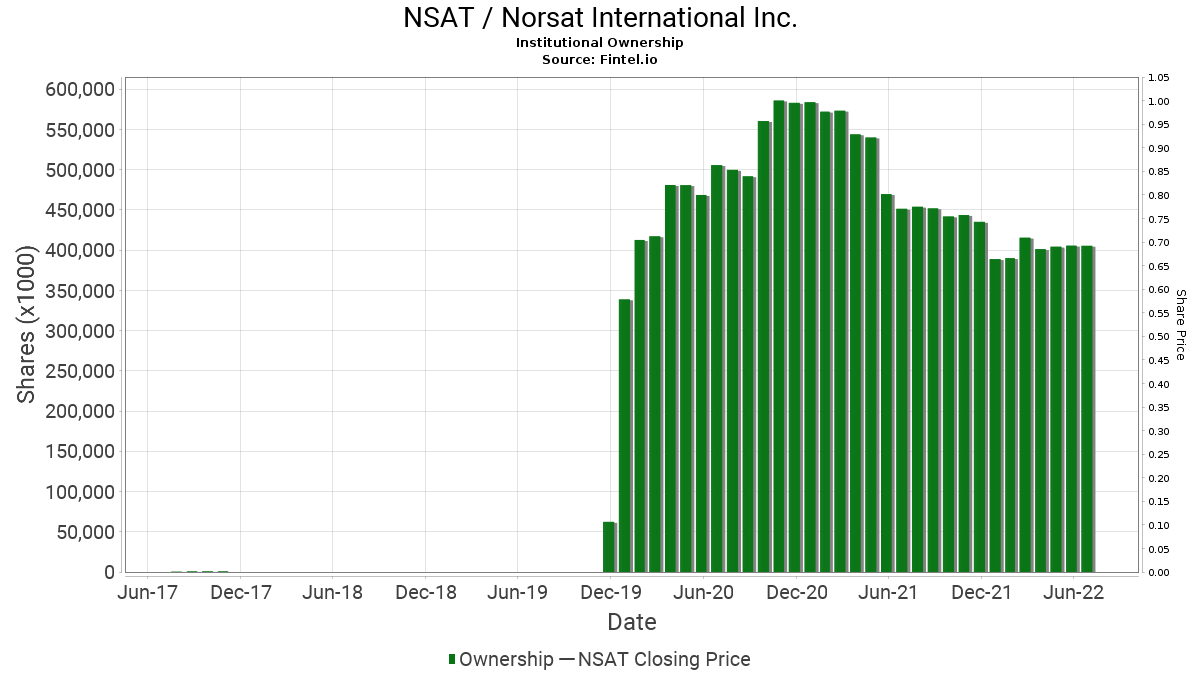 NSAT / Norsat International Inc. Institutional Ownership