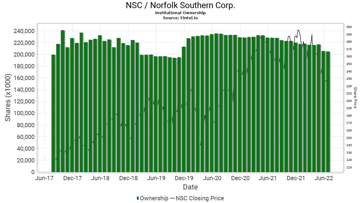 NSC Institutional Ownership - Norfolk Southern Corp