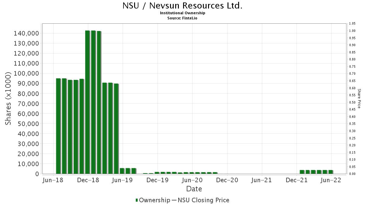 NSU / Nevsun Resources Ltd. Institutional Ownership