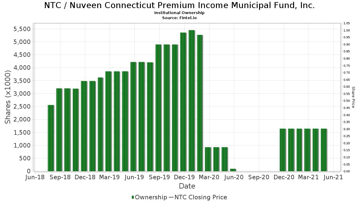 NTC / Nuveen Connecticut Premium Income Municipal Fund, Inc. Institutional Ownership