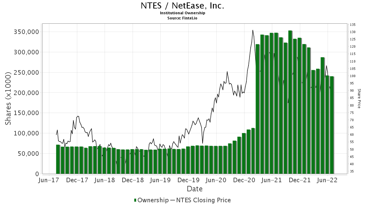 NTES / NetEase, Inc. Institutional Ownership