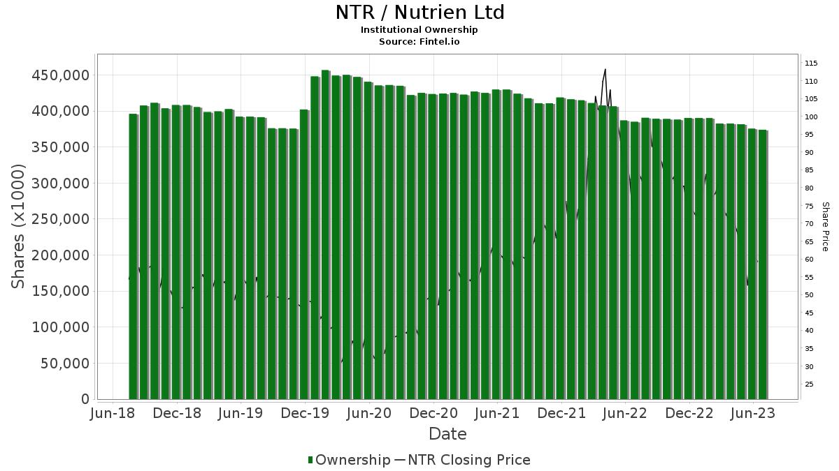NTR / Nutrien Ltd. Institutional Ownership