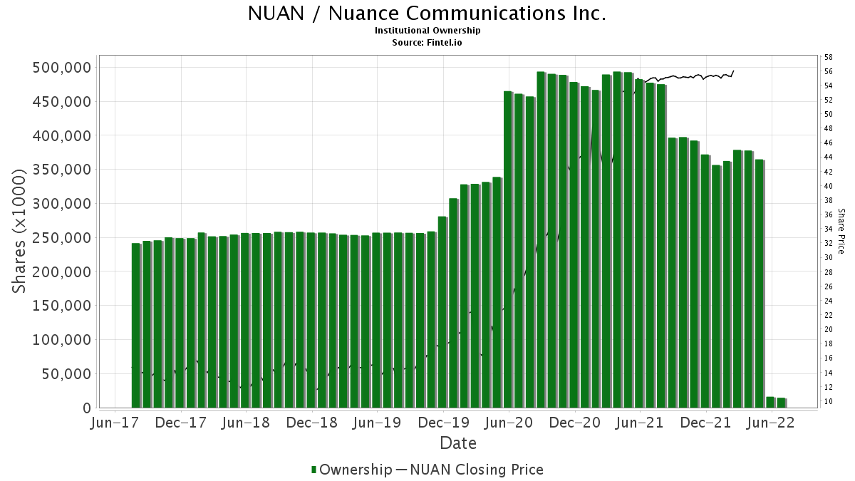 NUAN / Nuance Communications, Inc. Institutional Ownership