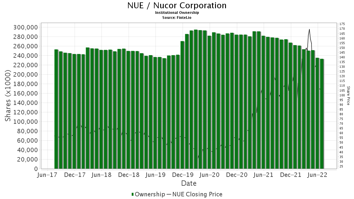 NUE / Nucor Corp. Institutional Ownership