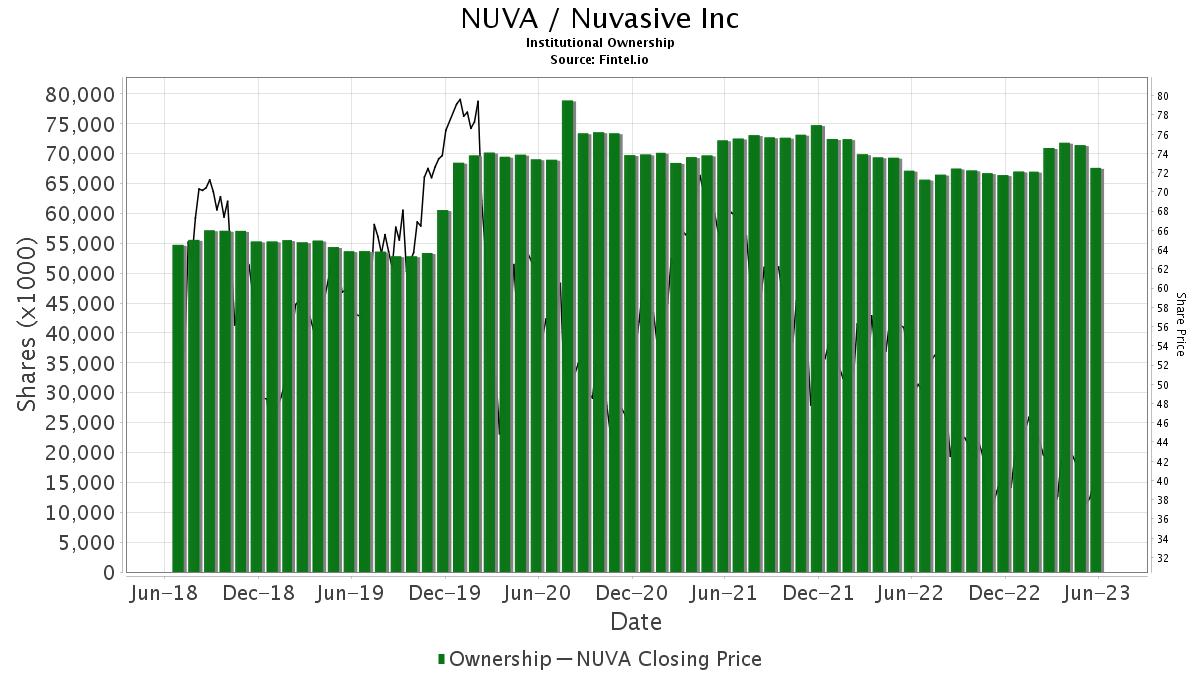 NUVA Institutional Ownership - NuVasive, Inc  Stock