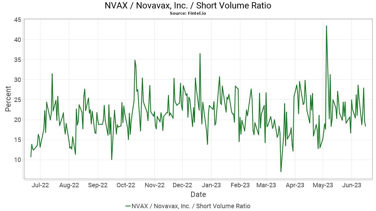 NVAX Short Interest / Novavax, Inc