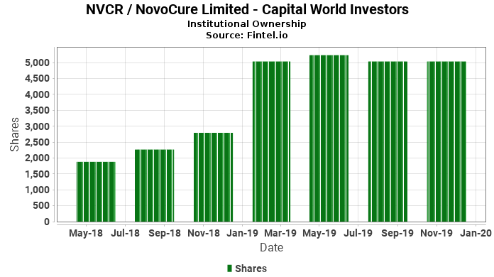 Capital World Investors Discloses 5 00 Ownership In Nvcr