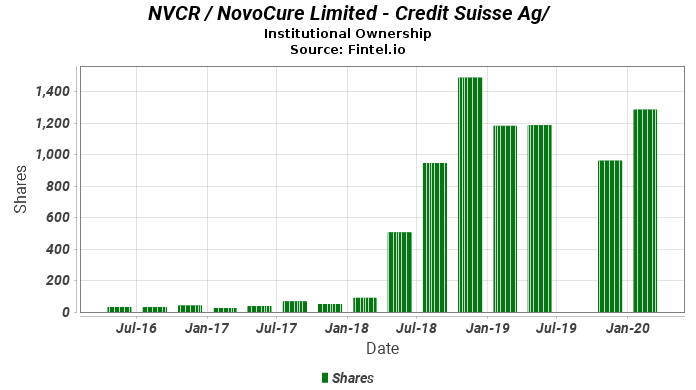 Credit Suisse Ag Ownership In Nvcr Novocure Limited 13f 13d