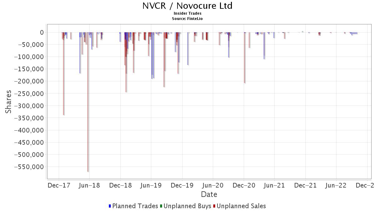 Nvcr Insider Trading Report Novocure Limited