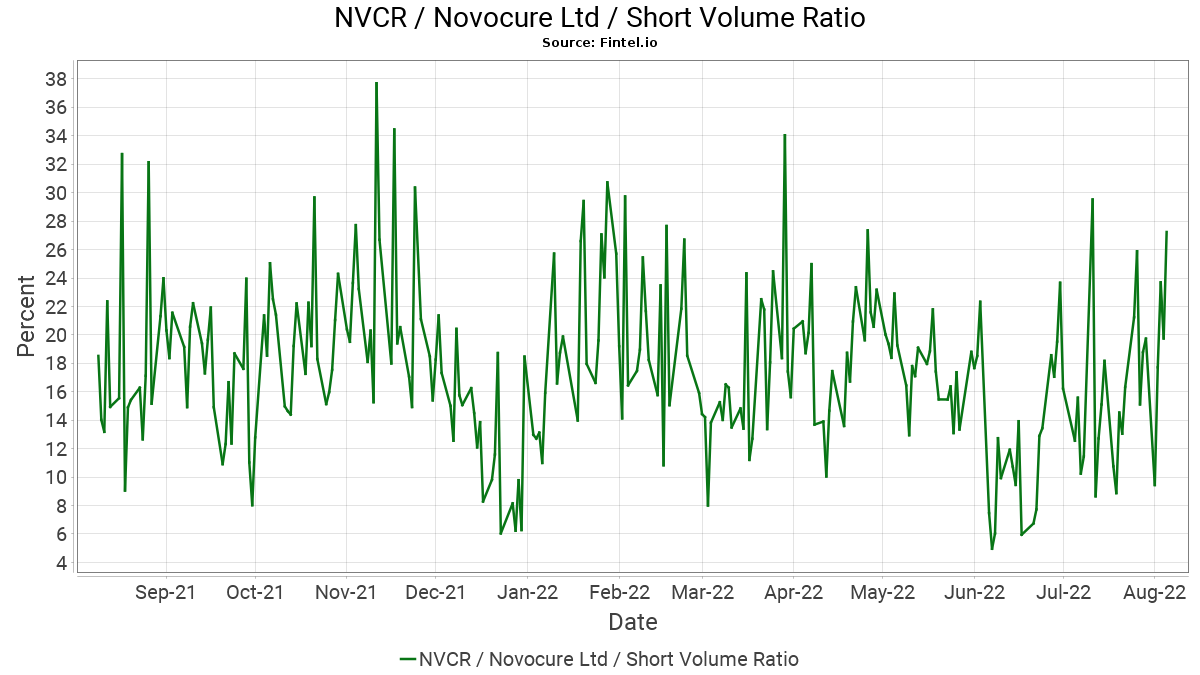 Nvcr Short Interest Novocure Limited