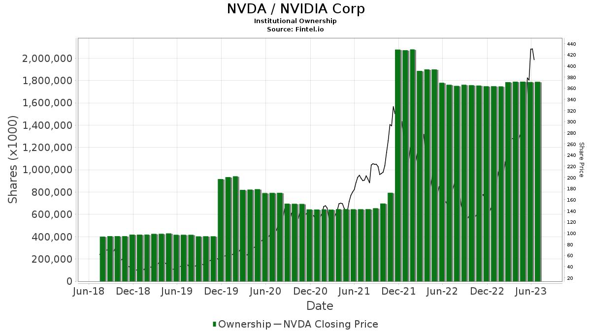 NVDA / NVIDIA Corp. Institutional Ownership