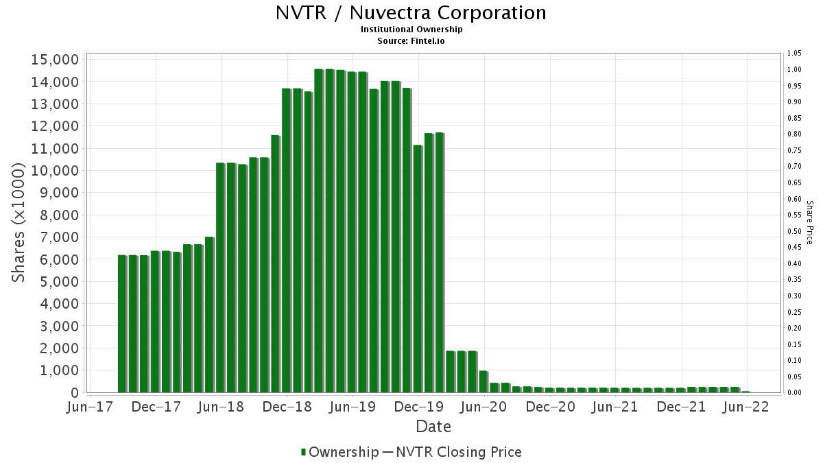 NVTR / Nuvectra Corporation Institutional Ownership