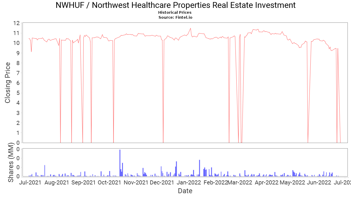 Nwhuf Stock Price And News Northwest Healthcare Properties Real Estate Investment Stock Price Quote And News Fintel Io