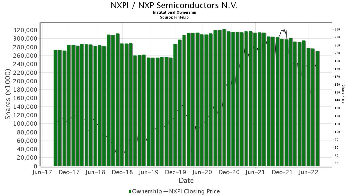 Nxpi Stock Quote | Nxpi Nxp Semiconductors N V Institutional Ownership And 13f