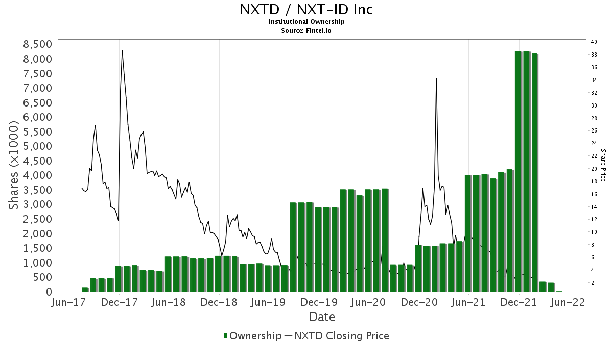 NXTD Institutional Ownership - NXT-ID Inc  Stock