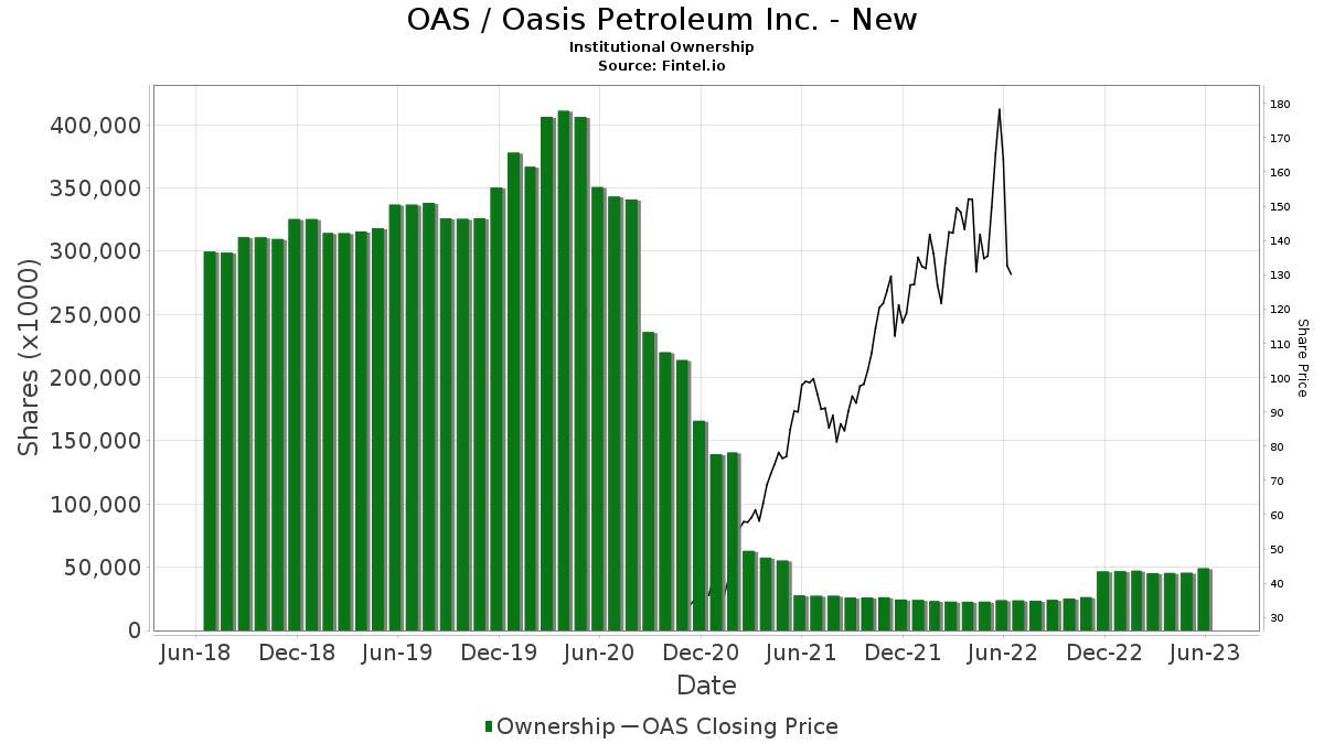 OAS / Oasis Petroleum Inc. Institutional Ownership