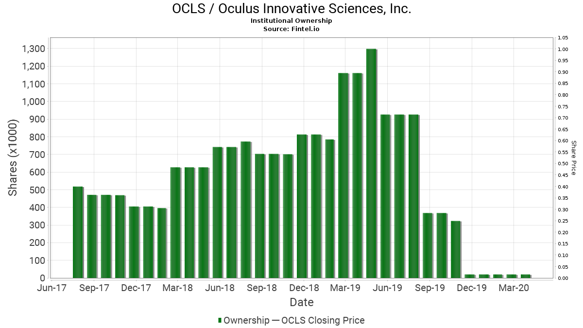 OCLS / Oculus Innovative Sciences, Inc. Institutional Ownership