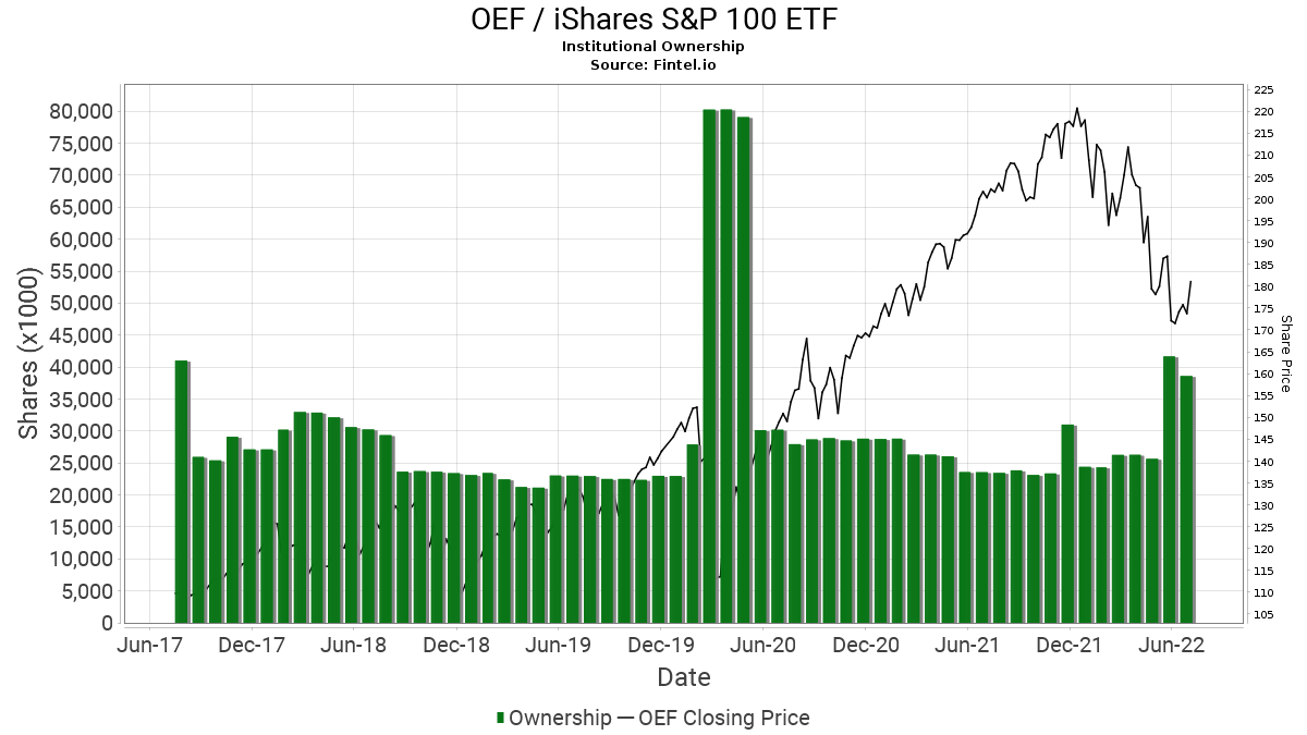 OEF / iShares S&P 100 ETF Institutional Ownership