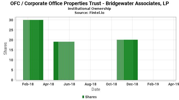 Bridgewater Associates, LP reports 36.22% decrease in  ownership of OFC / Corporate Office Properties Trust
