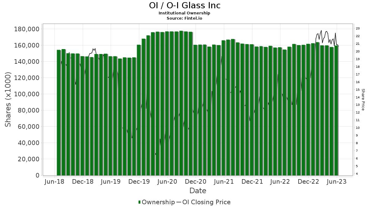 OI / Owens-Illinois, Inc. Institutional Ownership