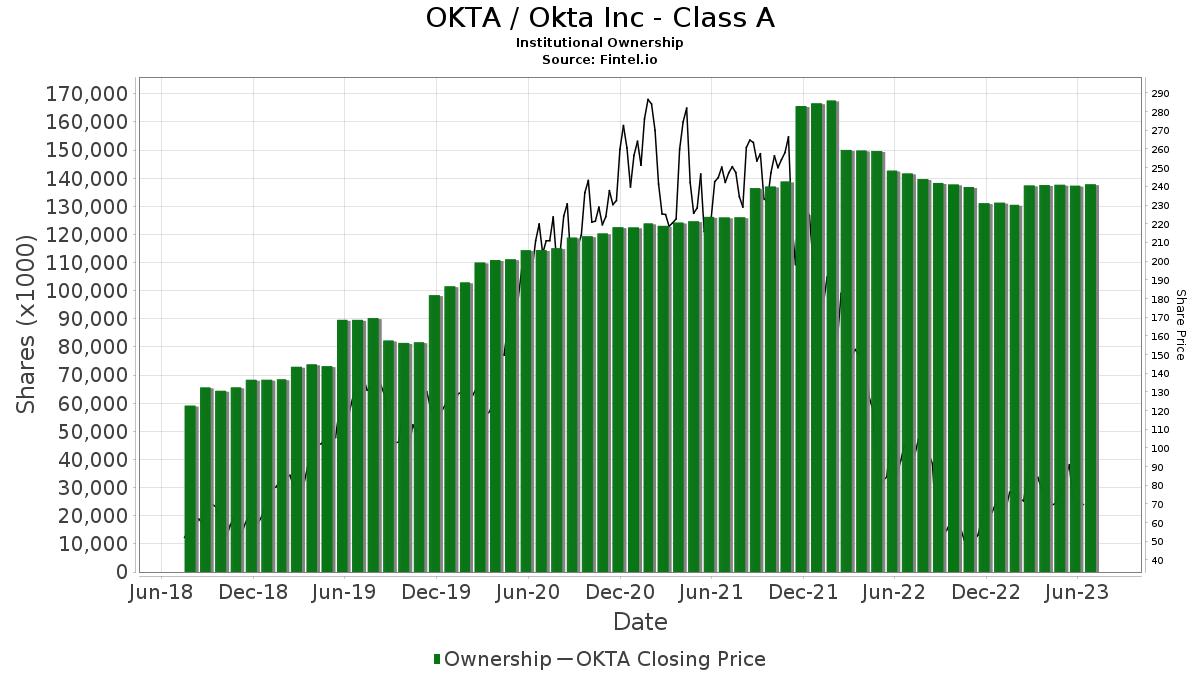 OKTA / Okta, Inc. Institutional Ownership