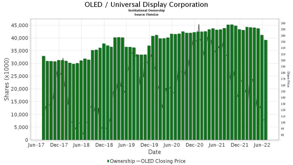 OLED / Universal Display Corp. Institutional Ownership