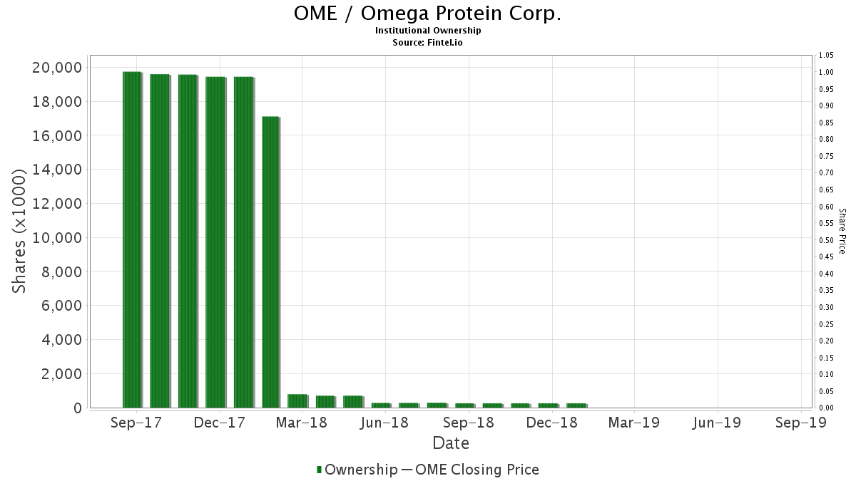 OME / Omega Protein Corp. Institutional Ownership