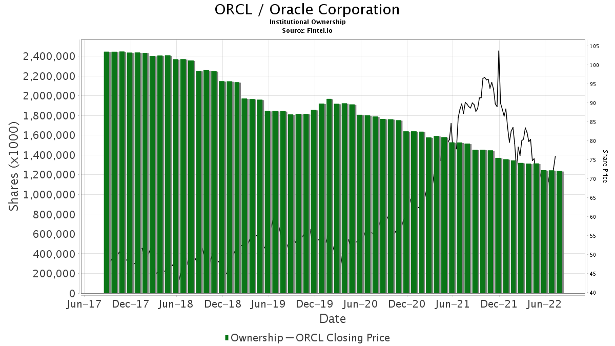 ORCL / Oracle Corp. Institutional Ownership