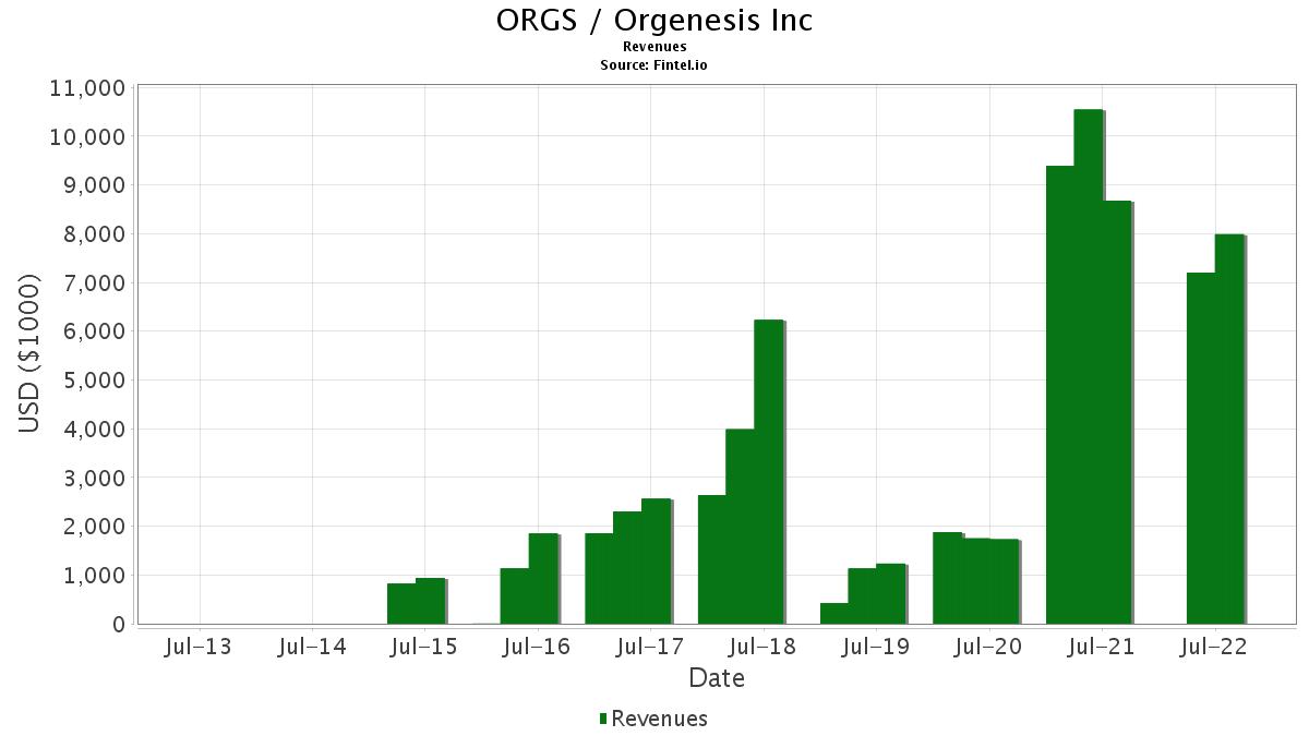 ORGS / Orgenesis, Inc. Revenues