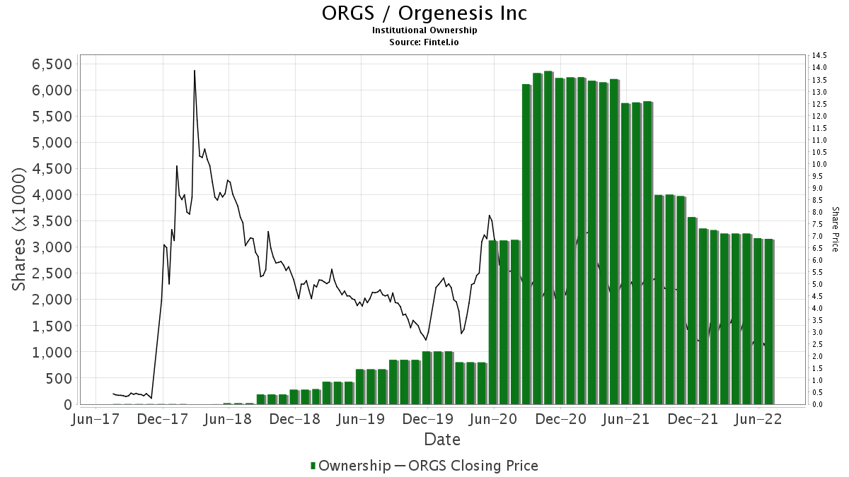 ORGS / Orgenesis, Inc. Institutional Ownership