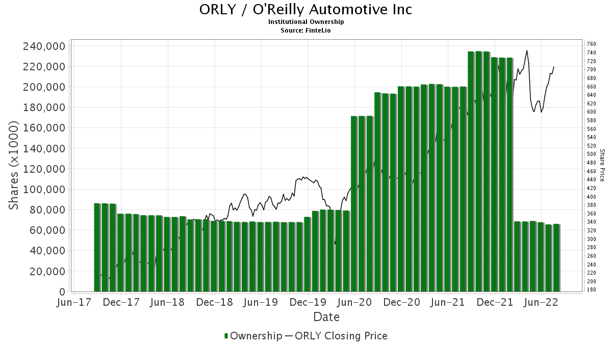 ORLY / O'Reilly Automotive, Inc. Institutional Ownership