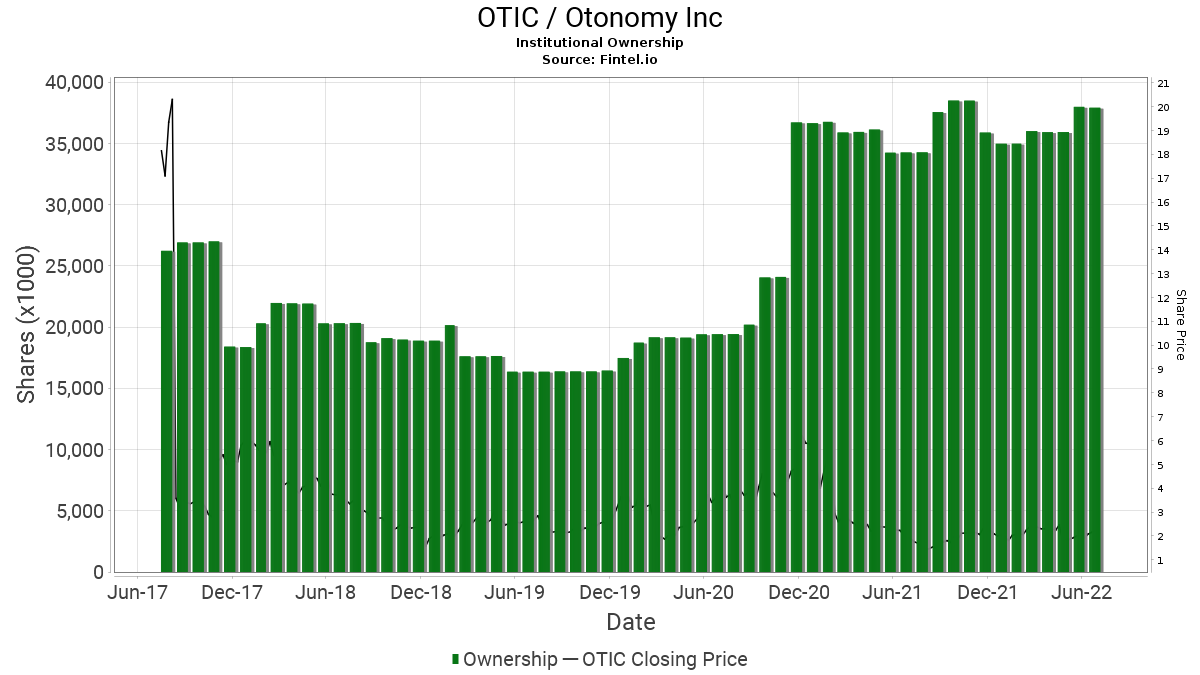 OTIC / Otonomy, Inc. Institutional Ownership