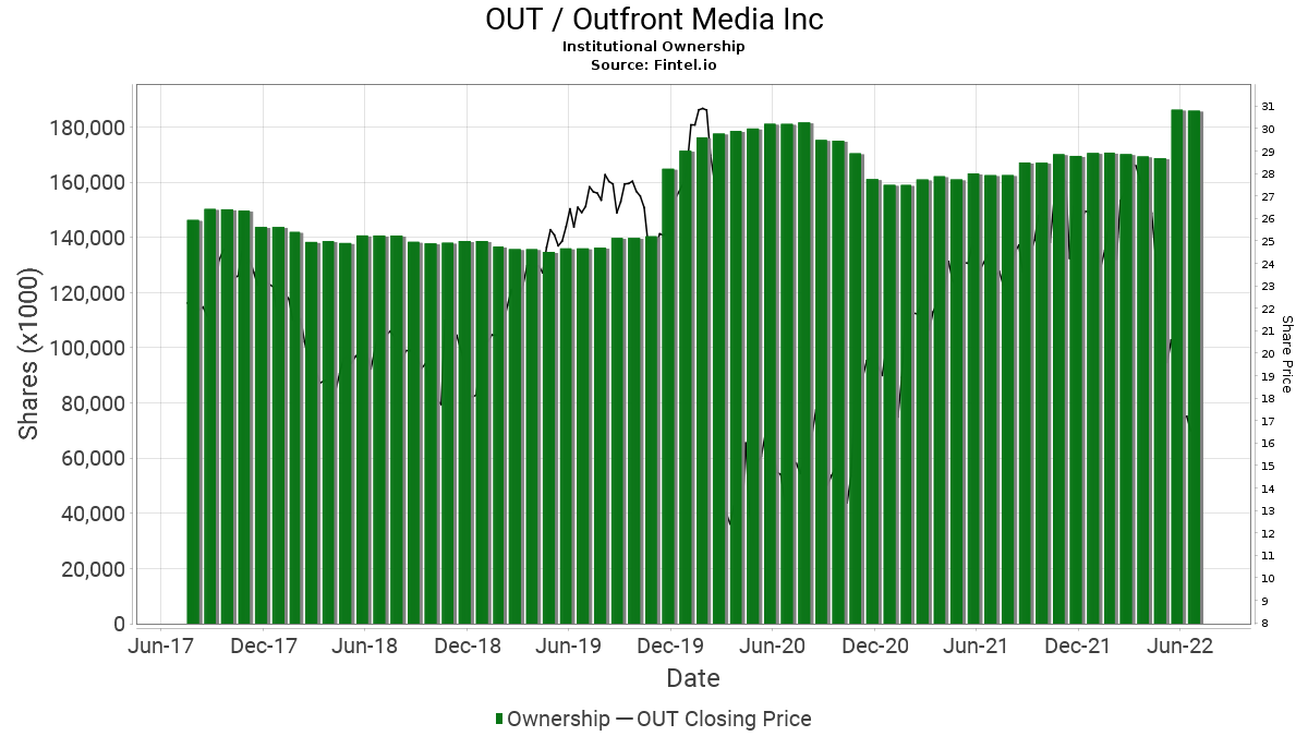 OUT / OUTFRONT Media Inc. Institutional Ownership