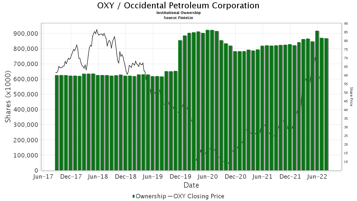 OXY / Occidental Petroleum Corp. Institutional Ownership