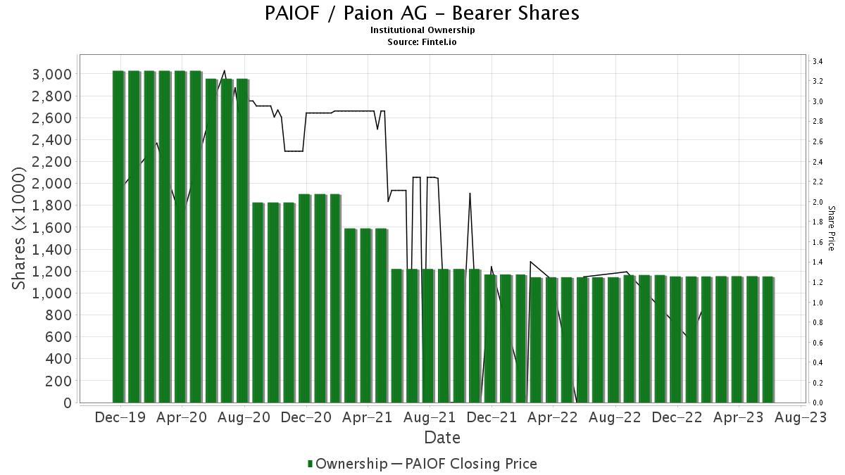 Paion Ag