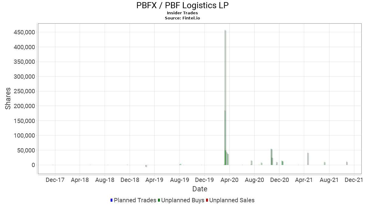 PBFX Insider Trading and Ownership - PBF Logistics LP