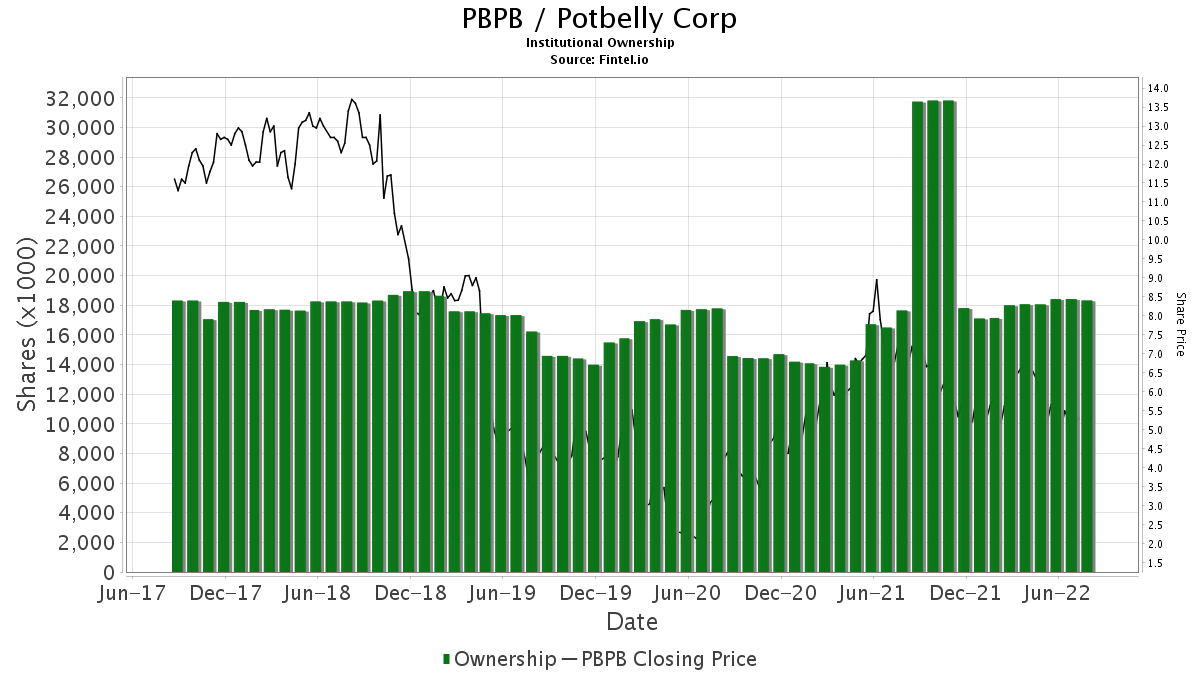 PBPB / Potbelly Corp Institutional Ownership