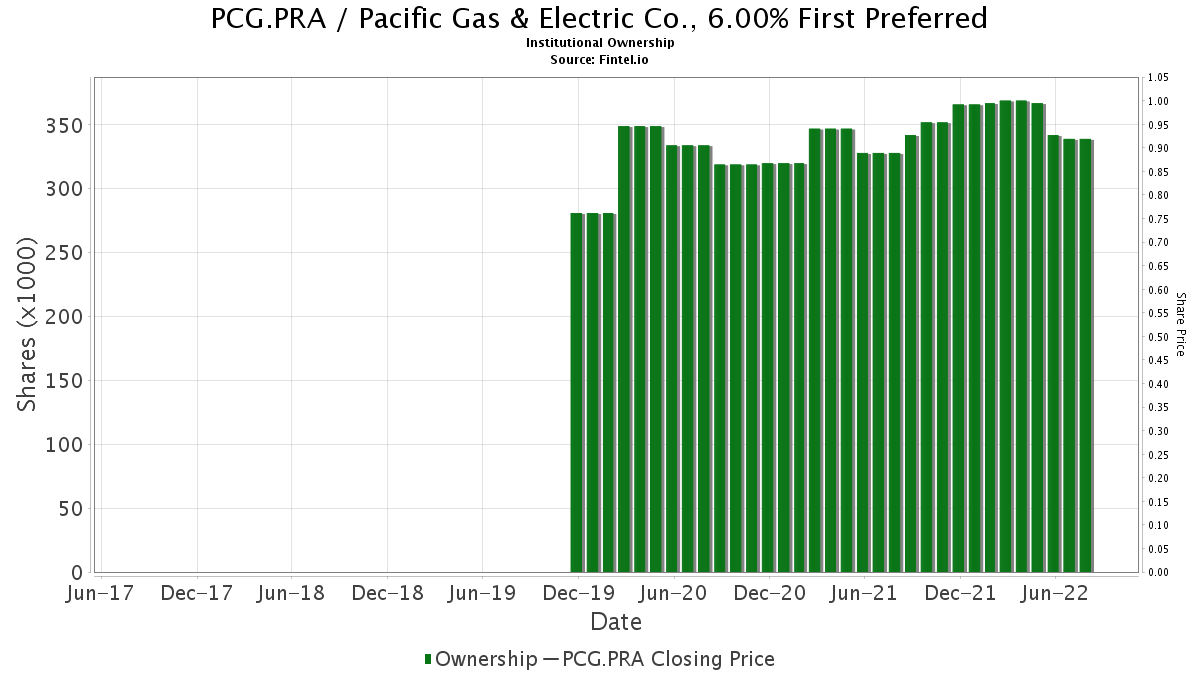 Pcg Pra Institutional Ownership Pacific Gas Amp Electric