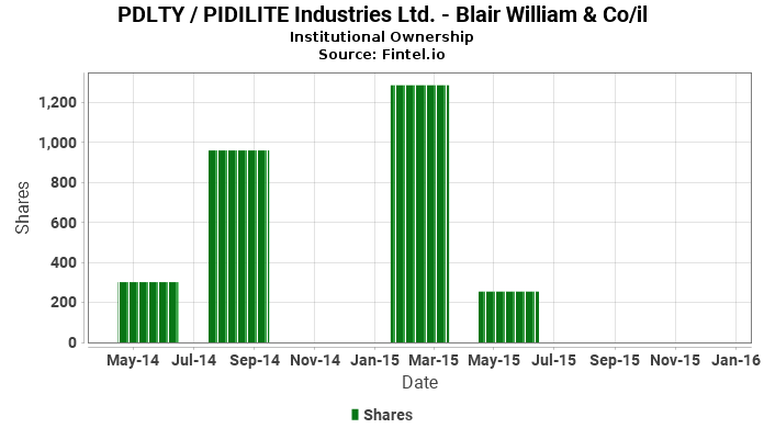 Blair William Co Il Closes Position In Pdlty Pidilite Industries Ltd 13f 13d 13g Filings Fintel Io